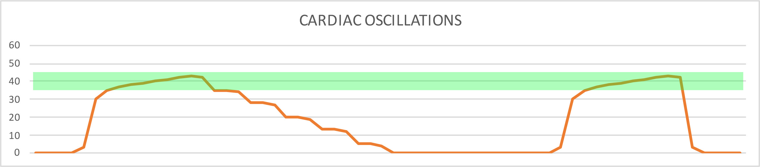 cardiac-oscillations.jpg#asset:3111